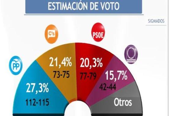 El PP sigue el primero, Ciudadanos supera claramente en votos al PSOE y Podemos se hunde