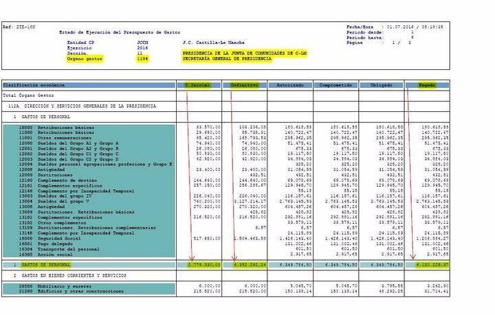 El PP exige a Page que explique cómo se ha gastado 6,3 millones de euros en personal de Presidencia