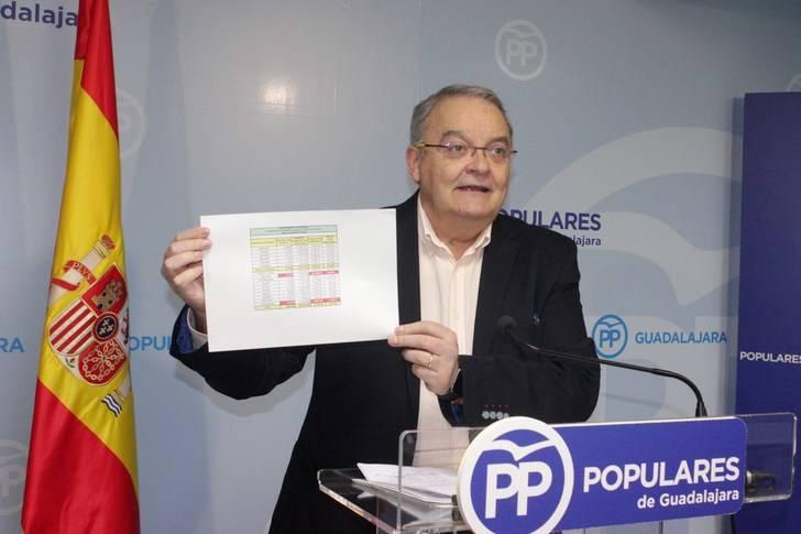 Juan Antonio de las Heras muestra el cuadro que sitúa a CLM como una de las regiones más endeudas de España