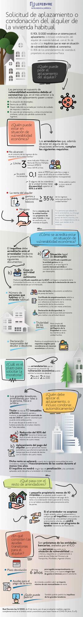 ¿Cuál es el procedimiento para solicitar el aplazamiento o condonación del alquiler de la vivienda habitual?