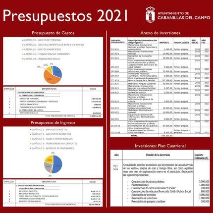 El Pleno del Ayuntamiento de Cabanillas aprueba el Presupuesto de 2021 con 11 votos a favor, 5 abstenciones y 1 en contra