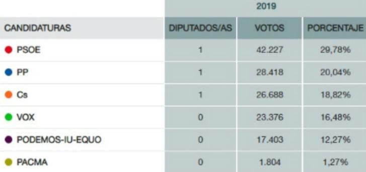 """Ana Guarinos : """"Hoy España no ha ganado, ha ganado Pedro Sánchez, pero hemos perdido todos los españoles"""""""