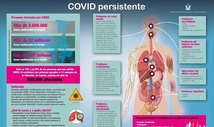 El PP insiste en la necesidad de que Page de respuesta inmediata a los más de 23.000 afectados por la `covid persistente´ en Castilla-La Mancha