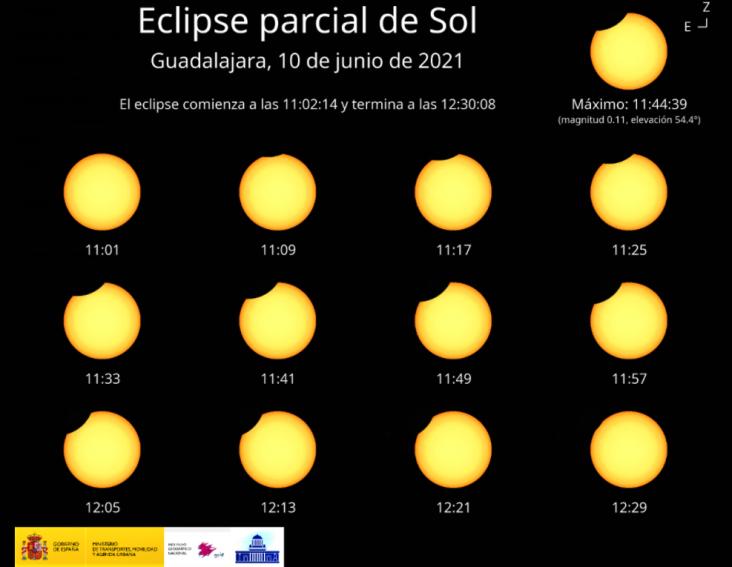 Este jueves tendrá lugar un eclipse parcial de Sol que en Guadalajara se verá entre las 11 h y 12:30 horas