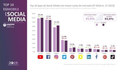 YouTube, Instagram, Pinterest, Snapchat y LinkedIn crecen mes a mes su número de seguidores, según el EGMobile®
