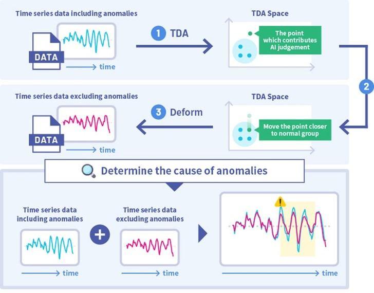 Fujitsu y la francesa Inria desarrollan una nueva Tecnología de IA de serie temporal para identificar las causas de las anomalías en los datos