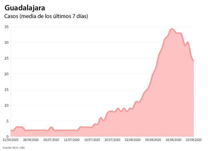 Desde el pasado viernes se han confirmado por PCR 2.470 casos de coronavirus en Castilla La Mancha y se han detectado 397 en Guadalajara que registra DOS nuevas defunciones por Covid-19