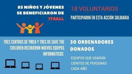 Lenovo forma en ciberseguridad a 85 jóvenes de Madrid