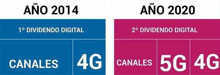 El cambio de frecuencias de la TDT llega de nuevo a la provincia de Guadalajara por el Segundo Dividendo digital