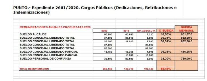 Los concejales socialistas de Tarancón se suben definitivamente el sueldo y votan no a destinar el dinero a paliar la crisis del COVID
