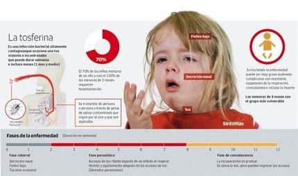 """Detectan un """"pequeño brote"""" de tosferina en Guadalajara especialmente peligro para los recién nacidos"""