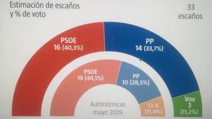Page pierde la mayoría absoluta en Castilla-La Mancha y el PP podría gobernar con Vox, Cs desparece de las Cortes Regionales